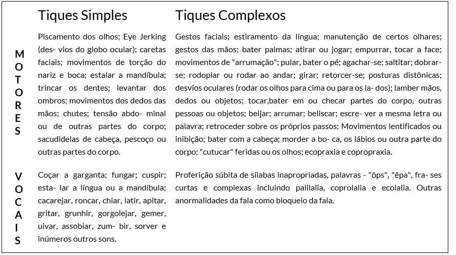 Exemplos de Tiques